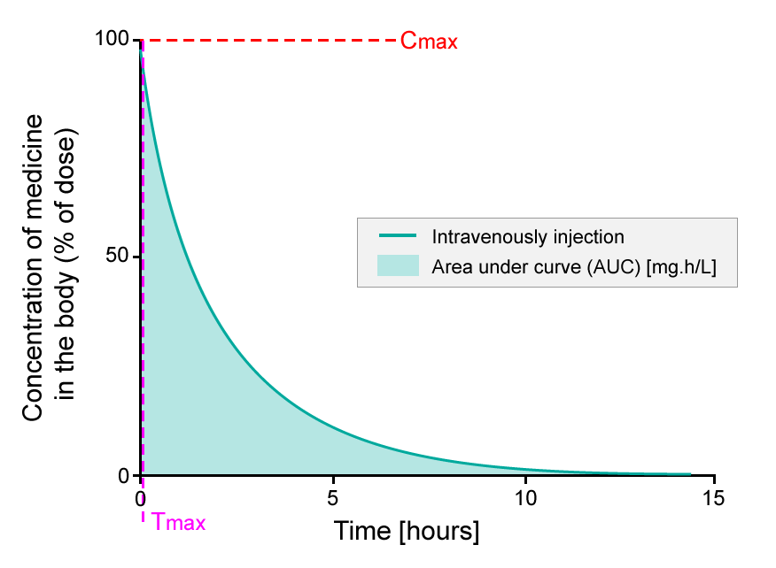 A figure showing the calculation of bioavailability of an active pharmaceutical ingredient after direct injection into the bloodstream in chart form. On the vertical Y-axis, the concentration of the medicine in the body (the percentage of the dose) is charted on a scale from 0 to 100; on the horizontal X-axis, time (hours) is charted, between 0 and 15 hours. There is a curve charted, and the area under the curve (AUC) , which represents mg.h/L, is shadeded in. On this chart, at T=0, the concentration of medicine C is 100%. At T=15, C=0. The time where the highest concentration if sfound in the blood is called T-max; on this chart, this occurs at T=0; the maximum concentration of the medicine found in the blood is called C-max. On this chart, C-max is 100%.