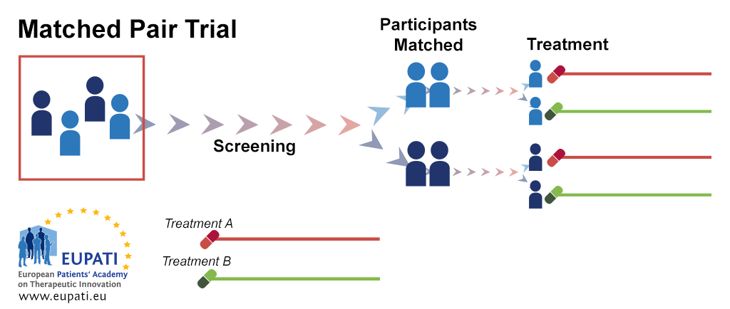 A diagram depicting the matched-pair clinical trial design. After screening, participants are matched into pairs. Within each pair, one participant is randomised onto Treatment A while the other is randomised onto Treatment B.