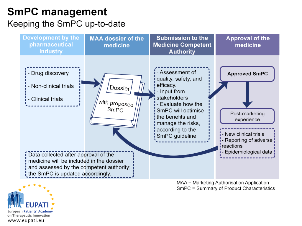 A diagram describing the activities required to keep the Summary of Product Characteristics (SmPC) up-to-date. The diagram describes four broad stages: Development by the pharmaceutical industry; Marketing Application Authorisation (MAA) Dossier of the medicine; Submission to the Medicine Competent Authority; and Approval of the medicine. During Development by the pharmaceutical industry, information is gathered through drug discovery, non-clinical and clinical trials. This information is compiled in the medicine's dossier which contains a proposed SmPC which is then submitted to the competent authority. The competent authority assess quality, safety, and efficacy; consider input from stakeholders, and evaluate how the SmPC will optimise the benefits and manage the risks, according to the SmPC guideline. When the medicine is approved, the SmPC is also approved. After this approval, post-marketing experience is gathered through new clinical trials, reports of adverse reactions, and epidemiological data. This information is collected and included in the dossier, which is later assessed again by the competent authority. The SmPC is updated accordingly. This process continues as needed throughout the medicine's lifecycle.