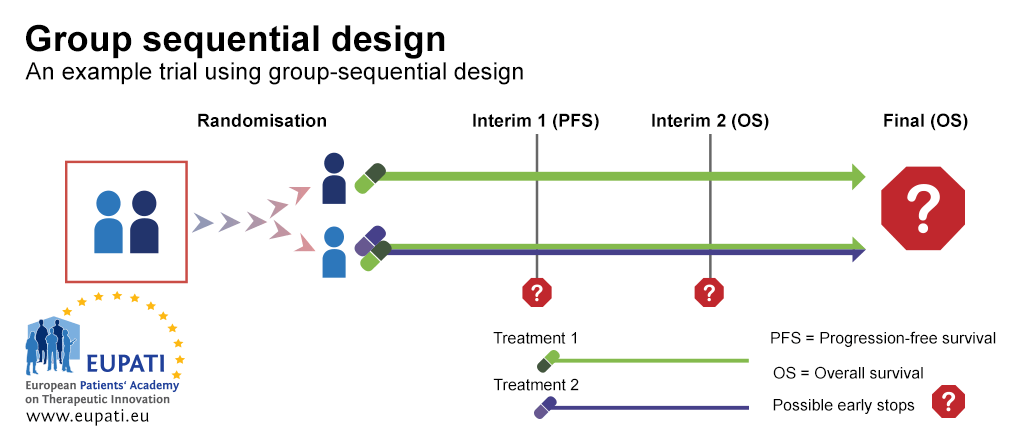 A diagram depicting an example trial using a group sequential design. There are two interims specified across the timeline of the trial at which there are possible early stops. Interim 1 allows for early stops on the basis of a progression-free survival assessment. Interim 2 allows for early stops on the basis of an overall survival assessment. After the trial ends, an overall survival assessment is also carried out. In this example trial, participants are randomised onto one of two arms. In the first arm, the participants receive treatment one. In the second arm, participants receive a combination of treatment one and treatment two.