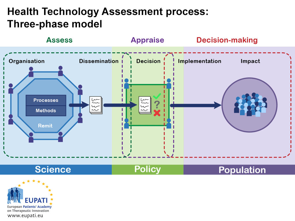 An image showing a simplified, three-phase model of the health technology assessment process.