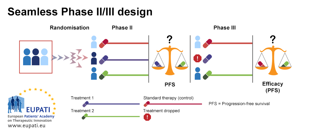 A diagram depicting a trial using seamless Phase II/Phase III design. During Phase II, participants are randomised onto one of three treatment arms. Participants on the first treatment arm receive the standard of care therapy (acting as the control). On the second treatment arm, participants receive Treatment 1. On the third treatment arm, participants receive Treatment 2. At the end of phase II, Treatments 1 and 2 are assessed for progression-free survival. Phase III begins. Participants on the first treatment arm continue to receive the standard therapy. The second treatment arm (and Treatment 1) has been dropped after the progression-free survival assessment. Participants on the third treatment arm continue to receive Treatment 2. At the end of Phase III, the standard therapy and Treatment 2 are compared in an efficacy (progression-free survival) assessment.